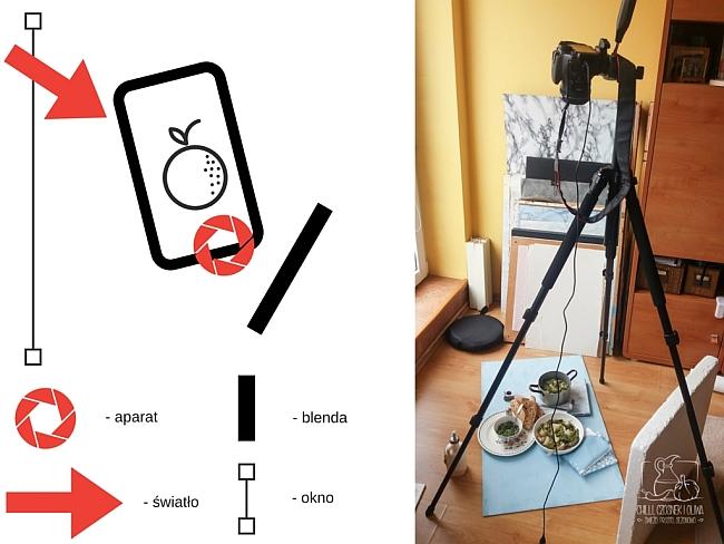 Kulisy fotografii kulinarnej - schemat oświetlenia
