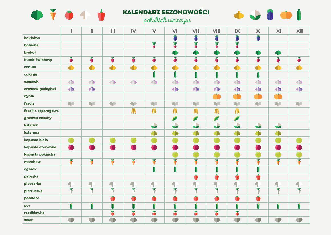 kalendarz sezonowości polskich warzyw